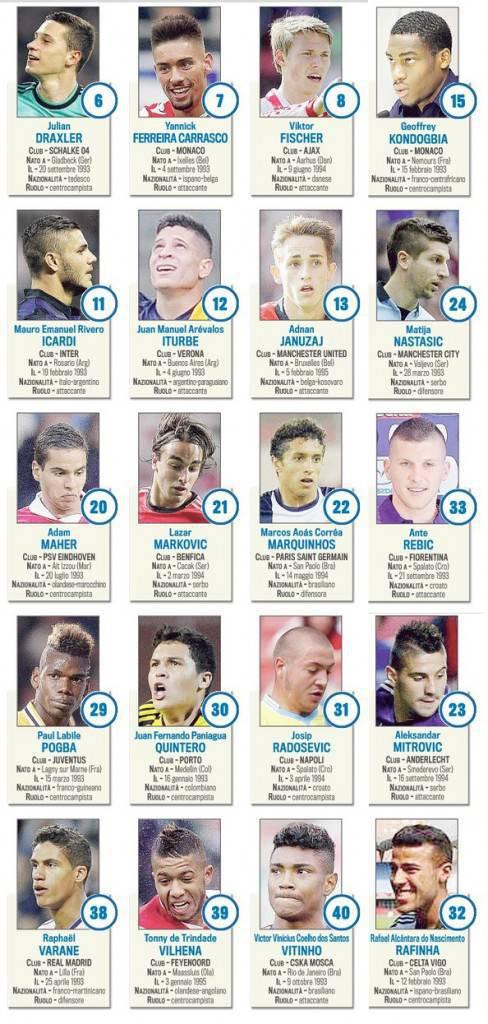 Golden Boy 2013, ecco i 40 candidati: chi succederà a Isco ...
