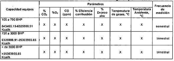 Parametros medicion de equipos