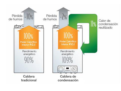 Ventajas e inconvenientes de las calderas de condensación