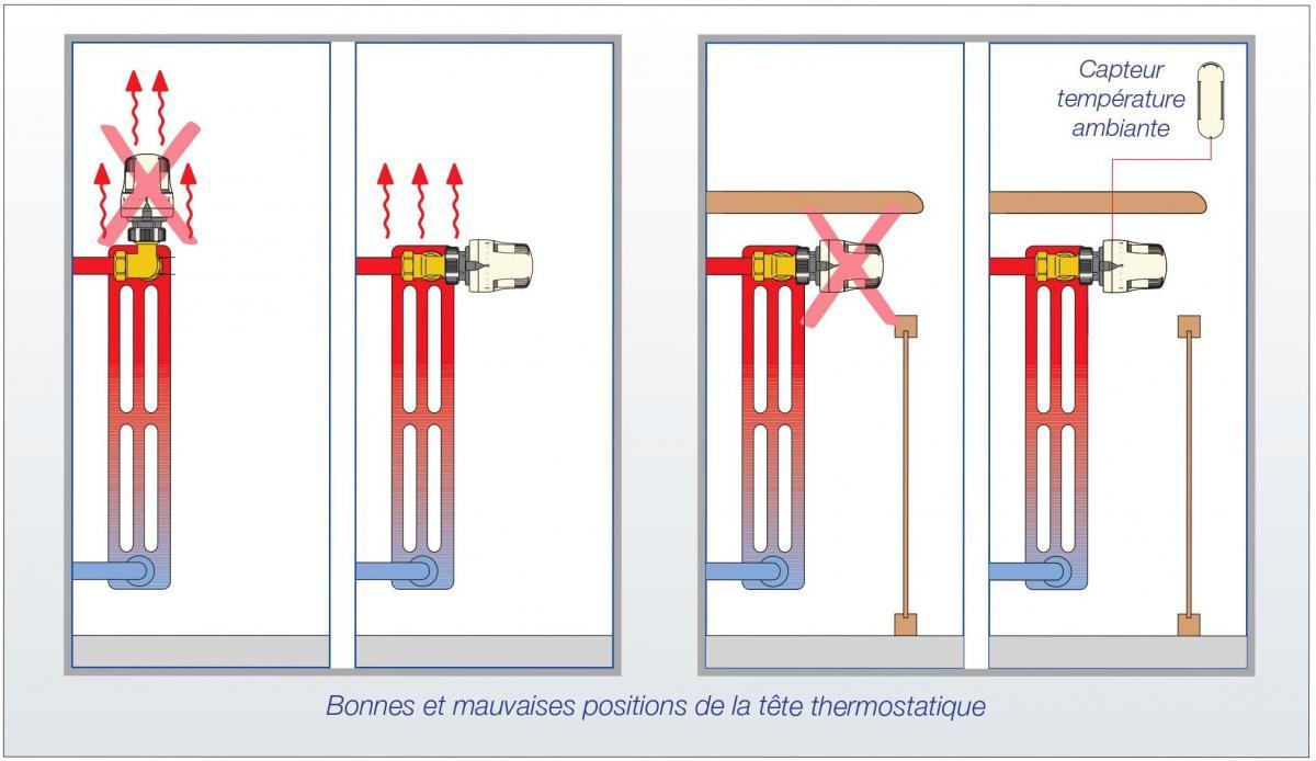 thermostatique sur un radiateur caleffi
