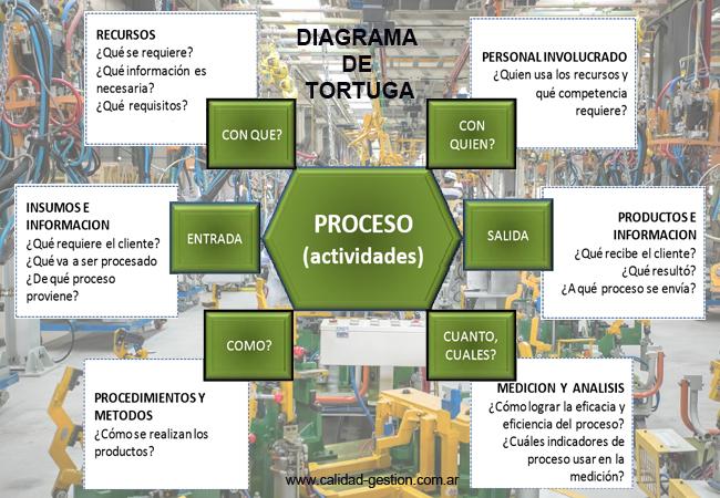 DIAGRAMA DE TORTUGA - PROCESOS
