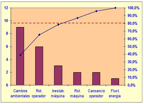La mejora continua diagrama de pareto calidad y gestion elaboracin del diagrama de pareto mejora ccuart Images