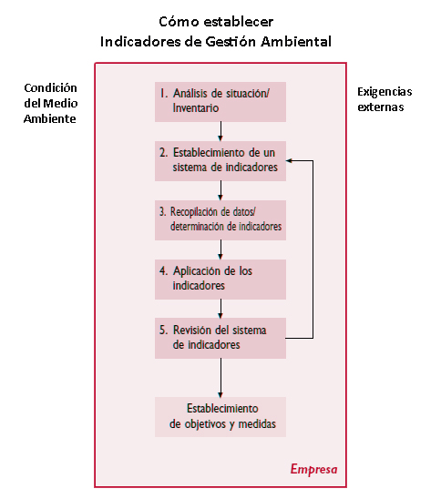 Gestion ambiental - ISO 14000 - Indicadores Gestion ambiental