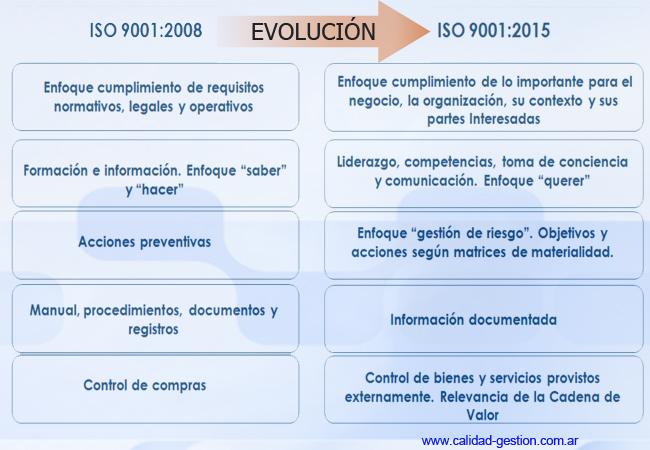NUEVA ISO 9001:2015 - EVOLUCIÓN DE ISO 9001