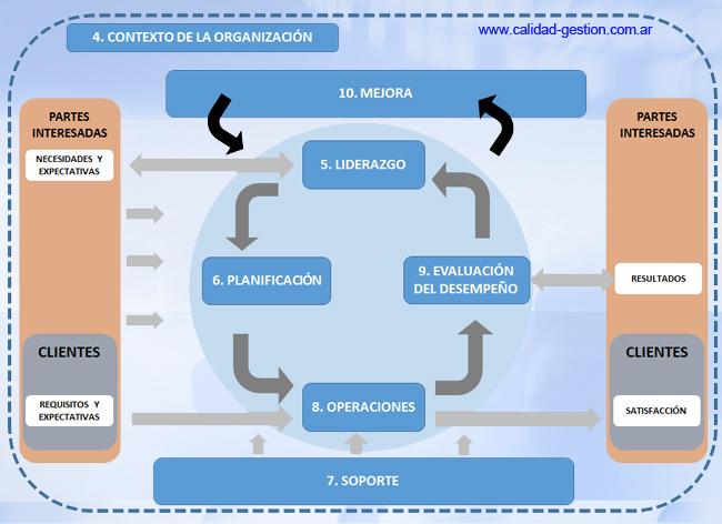 ISO 9001:2015. CONTEXTO DE LA ORGANIZACIÓN
