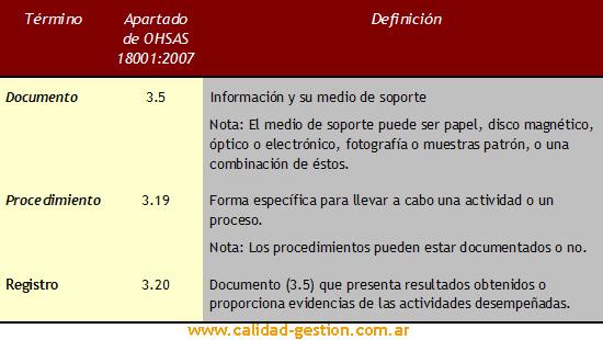 Definiciones sobre documentos - OHSAS 18001