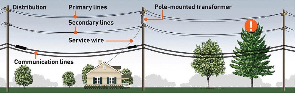 PG&E utility pole graphic