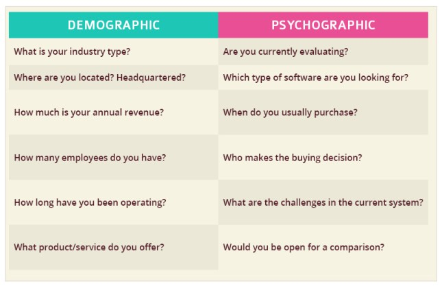 Demographic and Psychographic - Why There is a Need for Customer Profiling in Reaching Much Targeted Audience in Australia