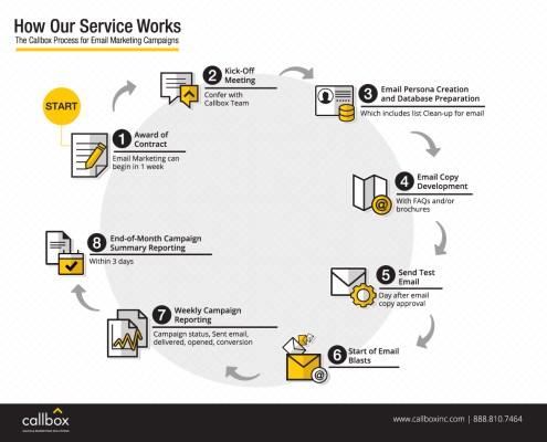Callbox Process Emai lMarketing Campaign