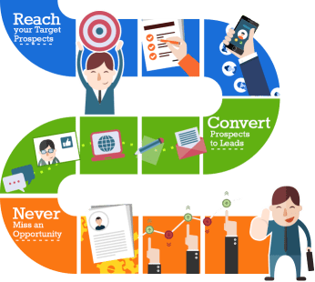 The Callbox managed marketing automation process