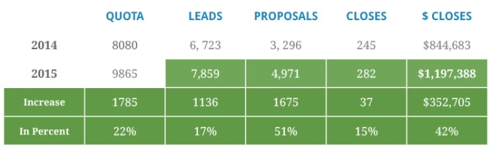 Callbox 2014 and 2015 Leads, Proposals and Closes Data - The 5 to 5 Calling Rule for Inbound Leads (That Generated Over 40% Increase in Sales)