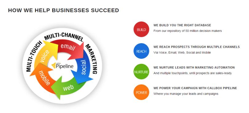 HOW WE HELP BUSINESSES SUCCEED - Callbox