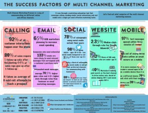 The Success Factors of Multi Channel Marketing