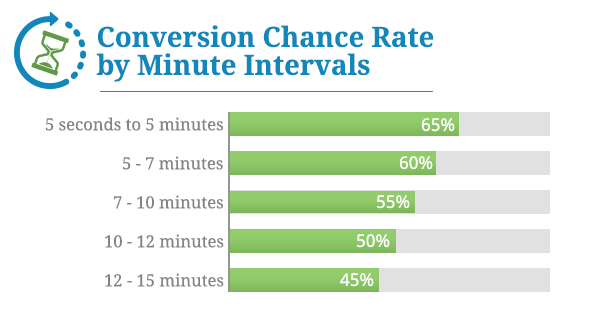 Conversion Chance Rate by Minute Intervals