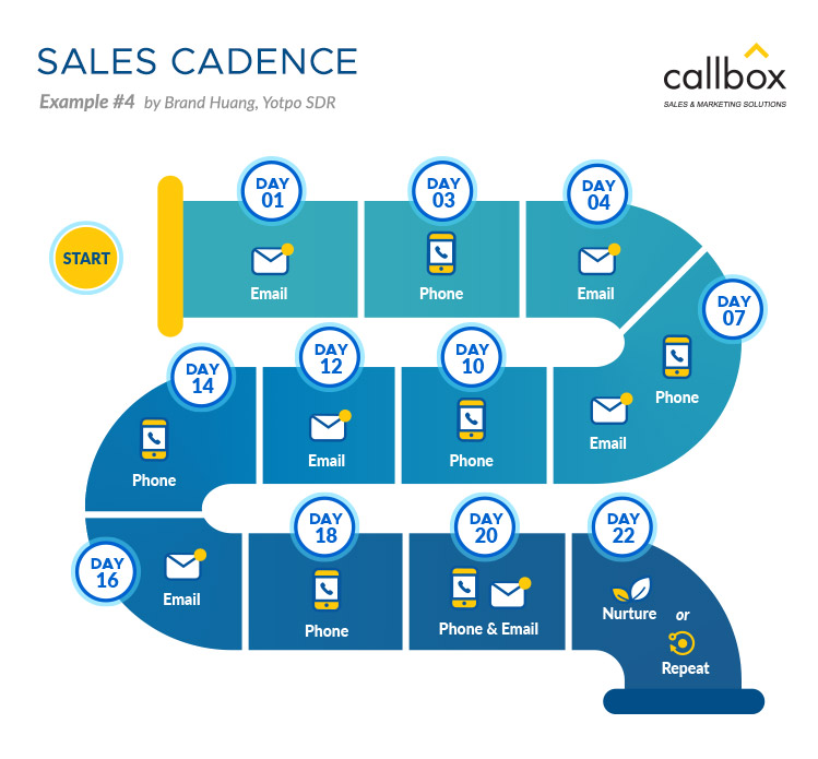 Sales Cadence Example 4