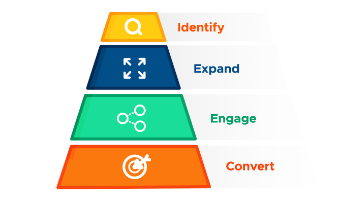 The Flipped ABM Sales Funnel