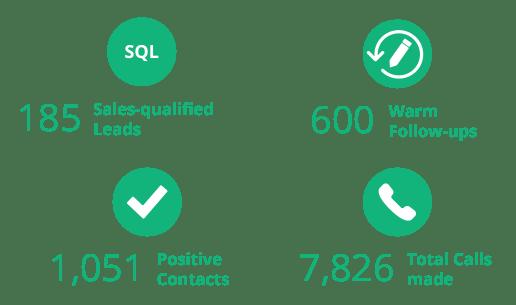 Call-to-Invite Campaign results