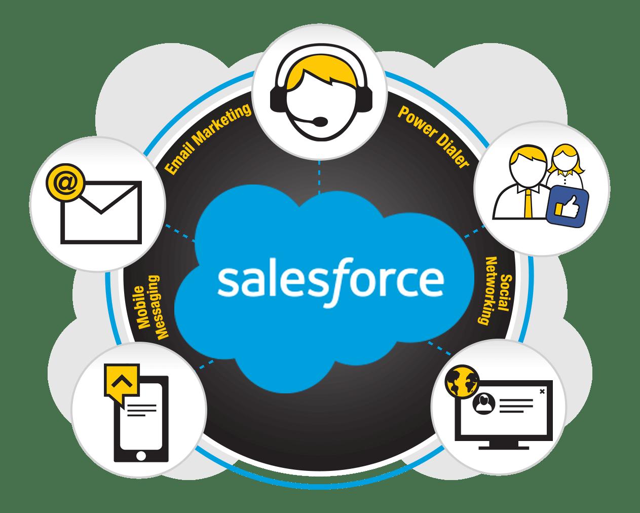 Callbox DialStream: Dialer Solution - Salesforce Integrated