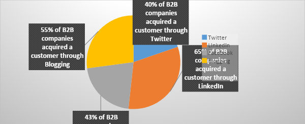 Data of customers acquired across social and other channels
