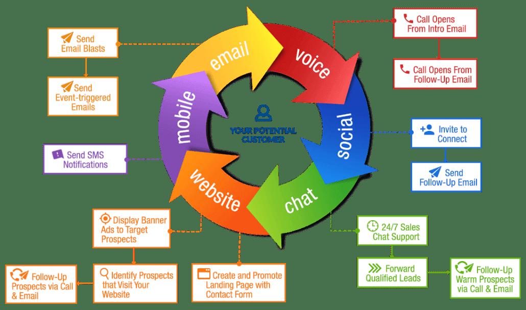 callbox multi-channel lead management