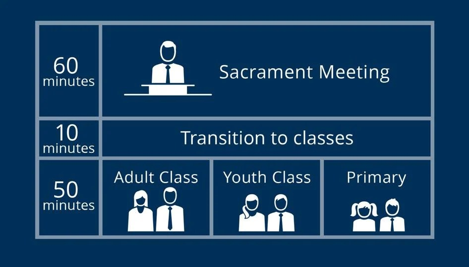 It's Official - Two Hour Block for Church Begins January 1