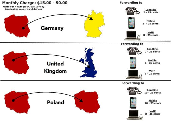 How Much Do Poland Toll Free Numbers Cost – CallForwarding