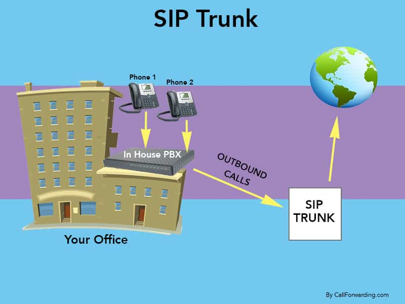 Hosted SIP Extension vs Traditional SIP Trunk