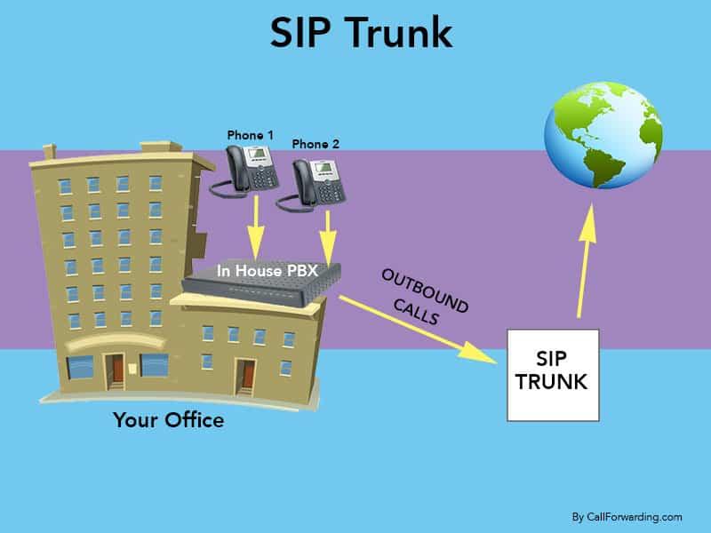 Hosted SIP Extension versus Traditional SIP Trunk – CallForwarding