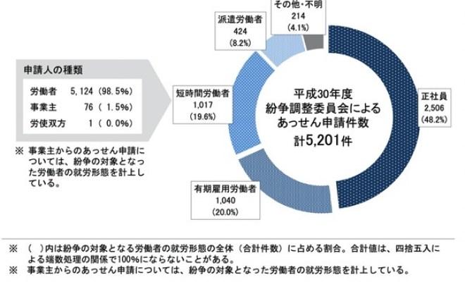就労形態別の申請件数
