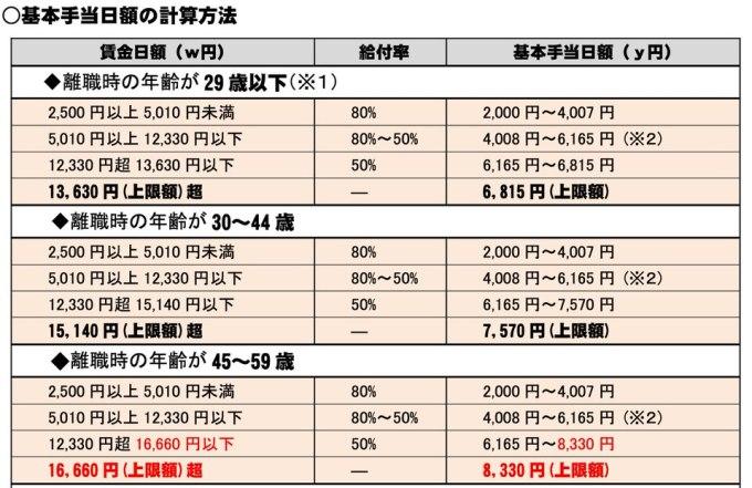 基本手当日額の計算方法2−1 1
