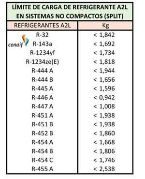 cuadro limite carga refrigerante