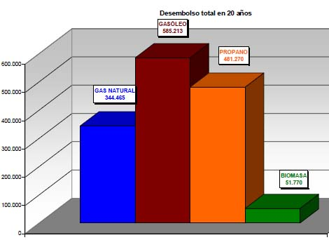 Gráfica Comparativa combustibles 20 años