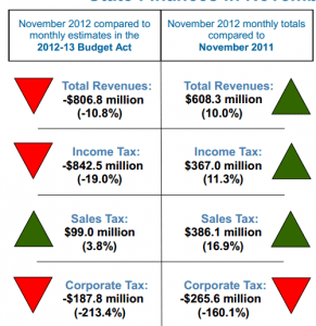 John Chiang, November 2012 state finances