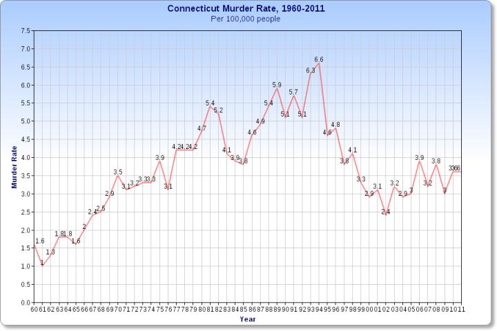 Murder rate, Connecticut, 1960-2011
