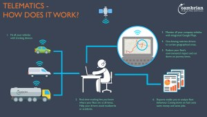 telematics - how does it work infographic