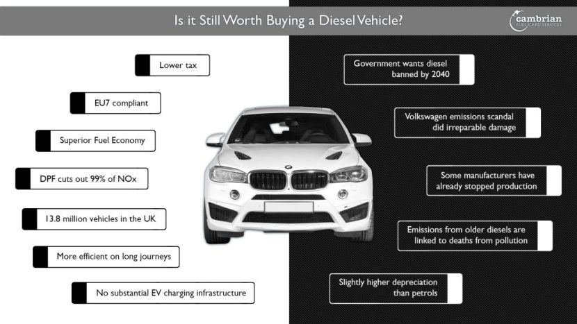 Is it Still Worth Buying a Diesel Vehicle? - infographic