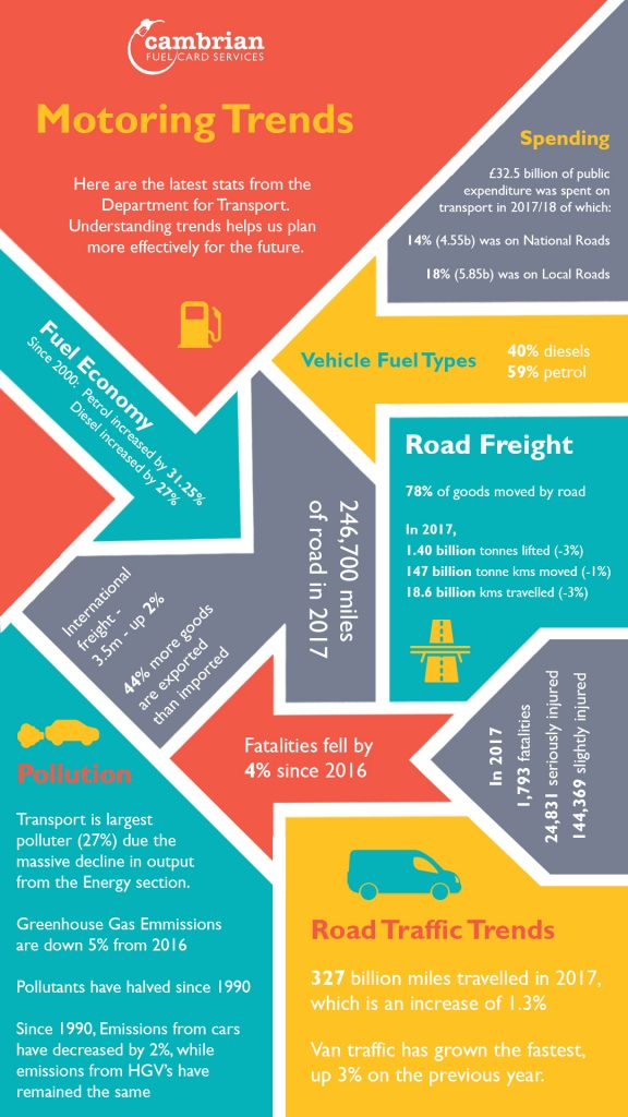 motoring trends infographic