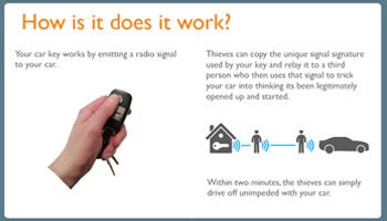 Car Hacking – Infographic