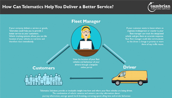 How Can Telematics Help You Deliver a Better Service?