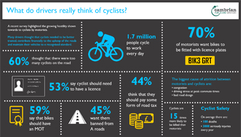 What do drivers really think of cyclists?