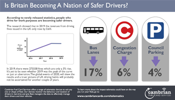 Is Britain Becoming A Nation of Safer Drivers? – Infographic