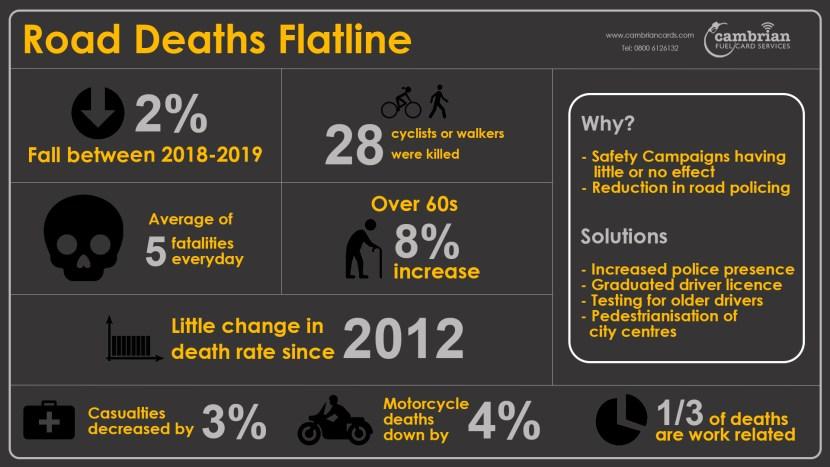 road deaths flatline infographics