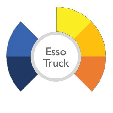 esso truck capabilities