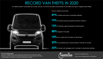 Record Van Thefts in 2020 – Infographic