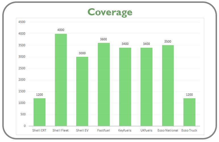 coverage comparison graph 2021