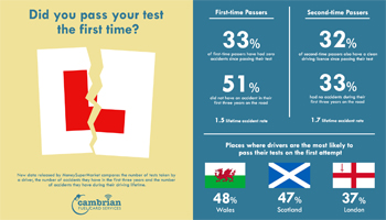 Did you pass your test the first time? – Infographic