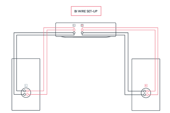 should you biwire your speakers  cambridge audio us