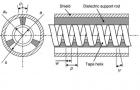 Fig. 4.13 'Arrangement of a helix slow-wave structure'