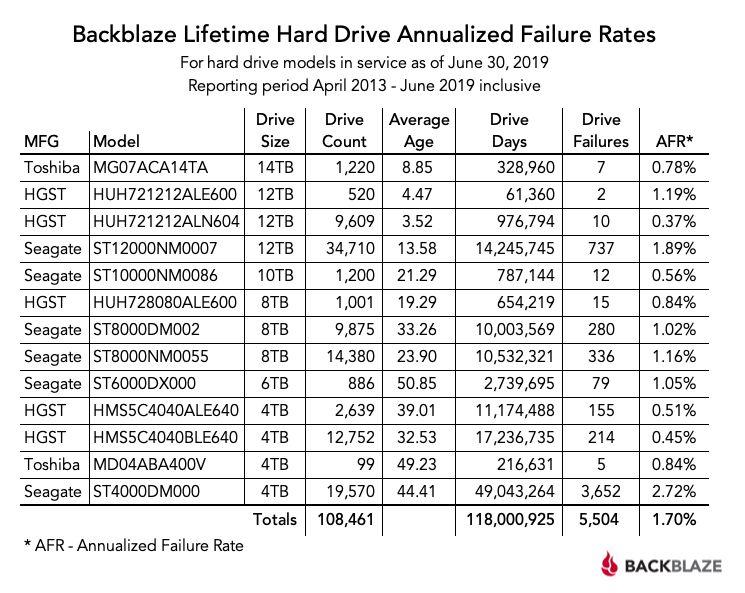 backblaze hdd failure rates
