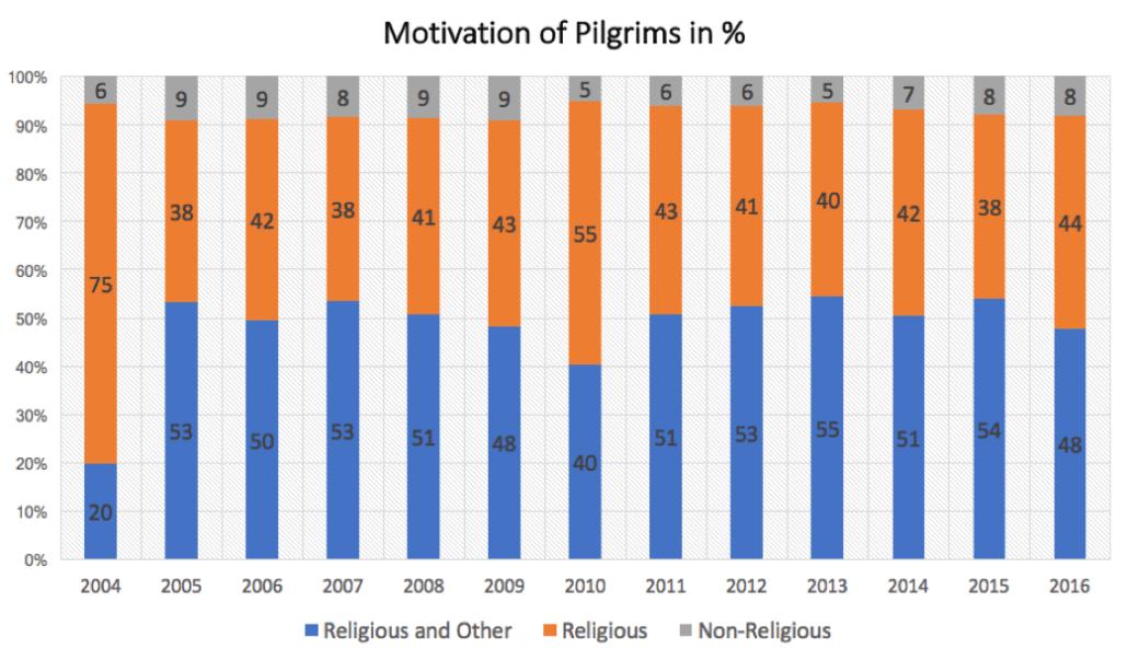 motivation of pilgrims